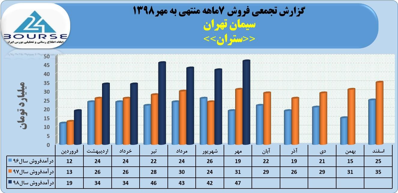 سیمان تهران با فروش مهر ماه رکورد زد
