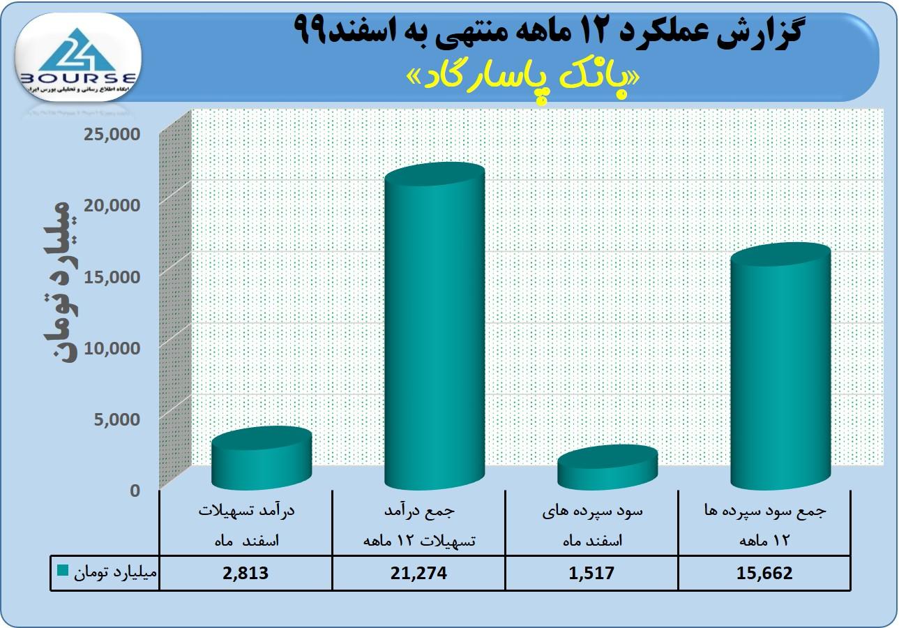 تراز مثبت و عالی بانک پاسارگاد در ١٢ ماهه