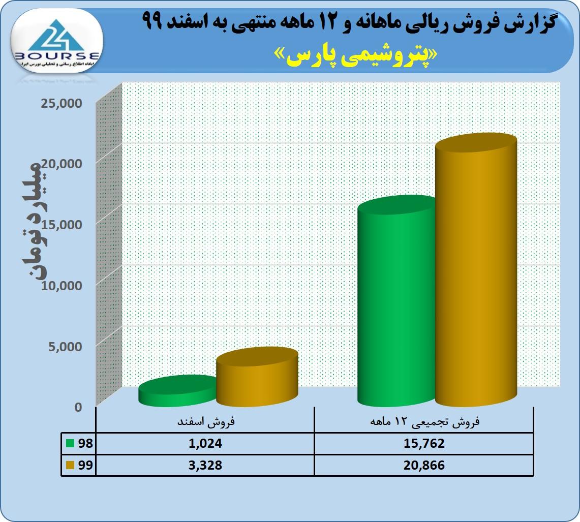 رشد ٣٢ درصدی فروش در پتروشیمی پارس