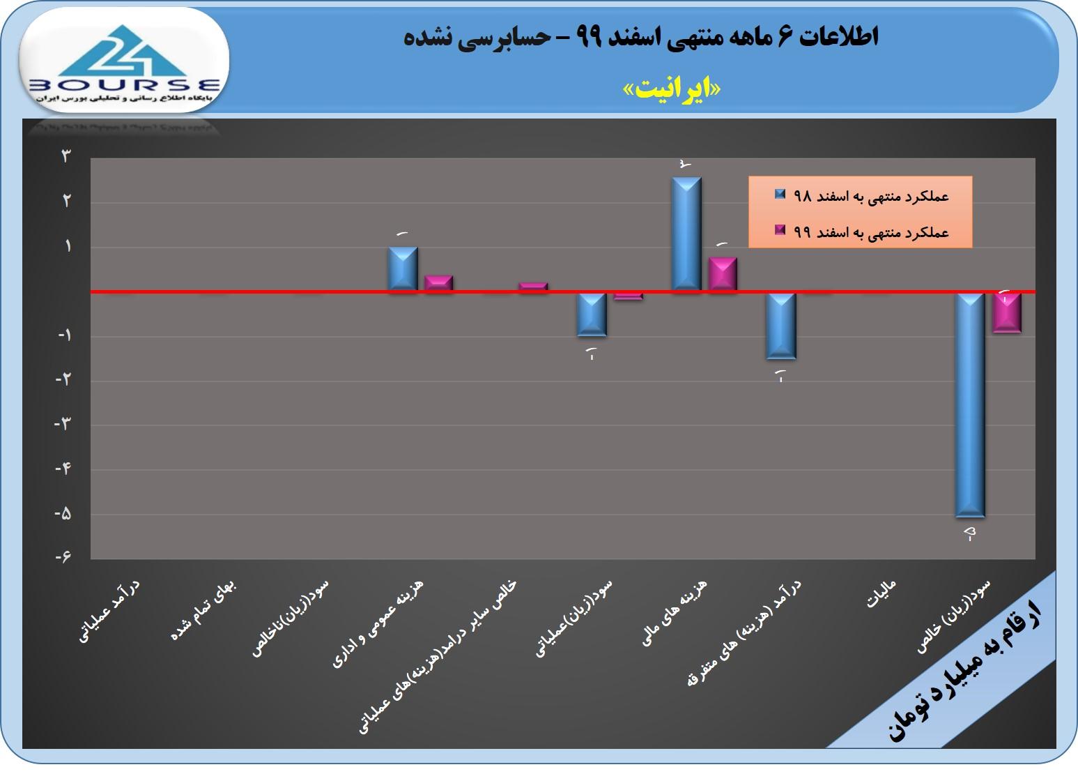 ایرانیت در ۶ ماهه چه کرد؟