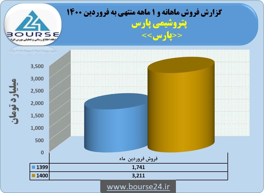 جهش ٨۴ درصدی فروش پتروشیمی پارس در ماه نخست
