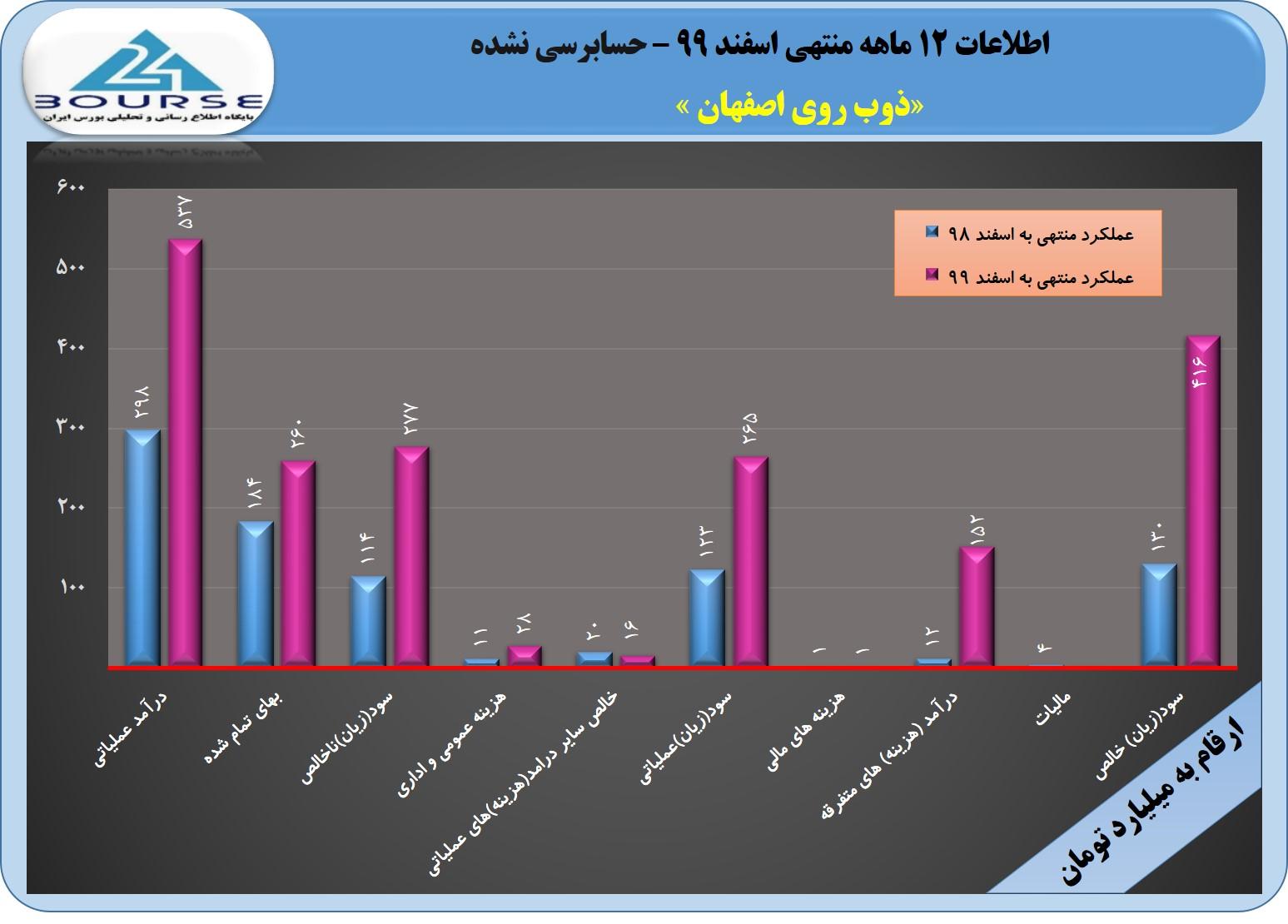 رشد قابل توجه سود در ذوب روی اصفهان