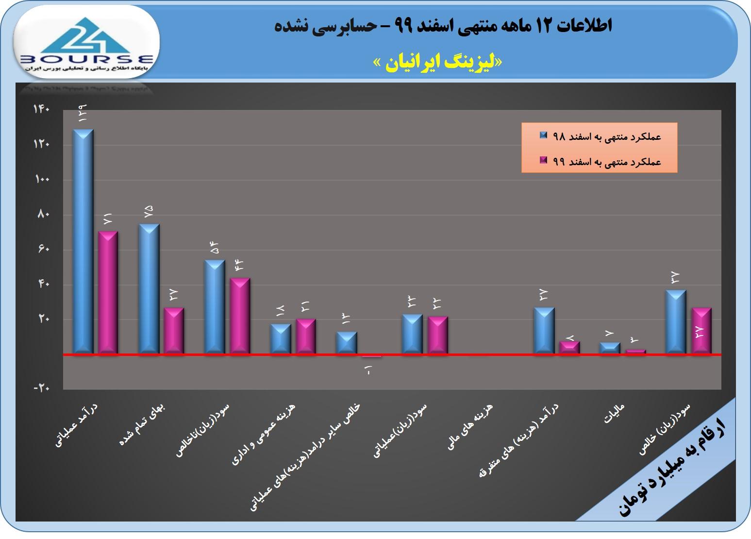 لیزینگ ایرانیان در سال ٩٩ چقدر سود ساخت؟