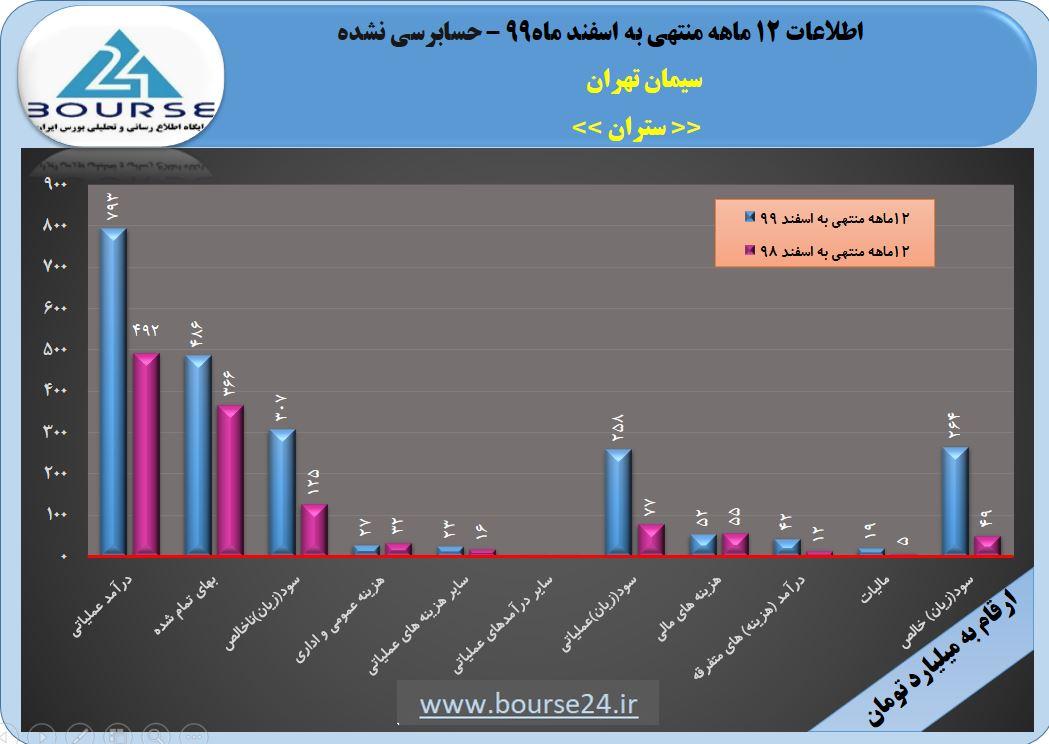 سود هر سهم سیمان تهران در ١٢ماهه به ١۵٠۶ ریال رسید