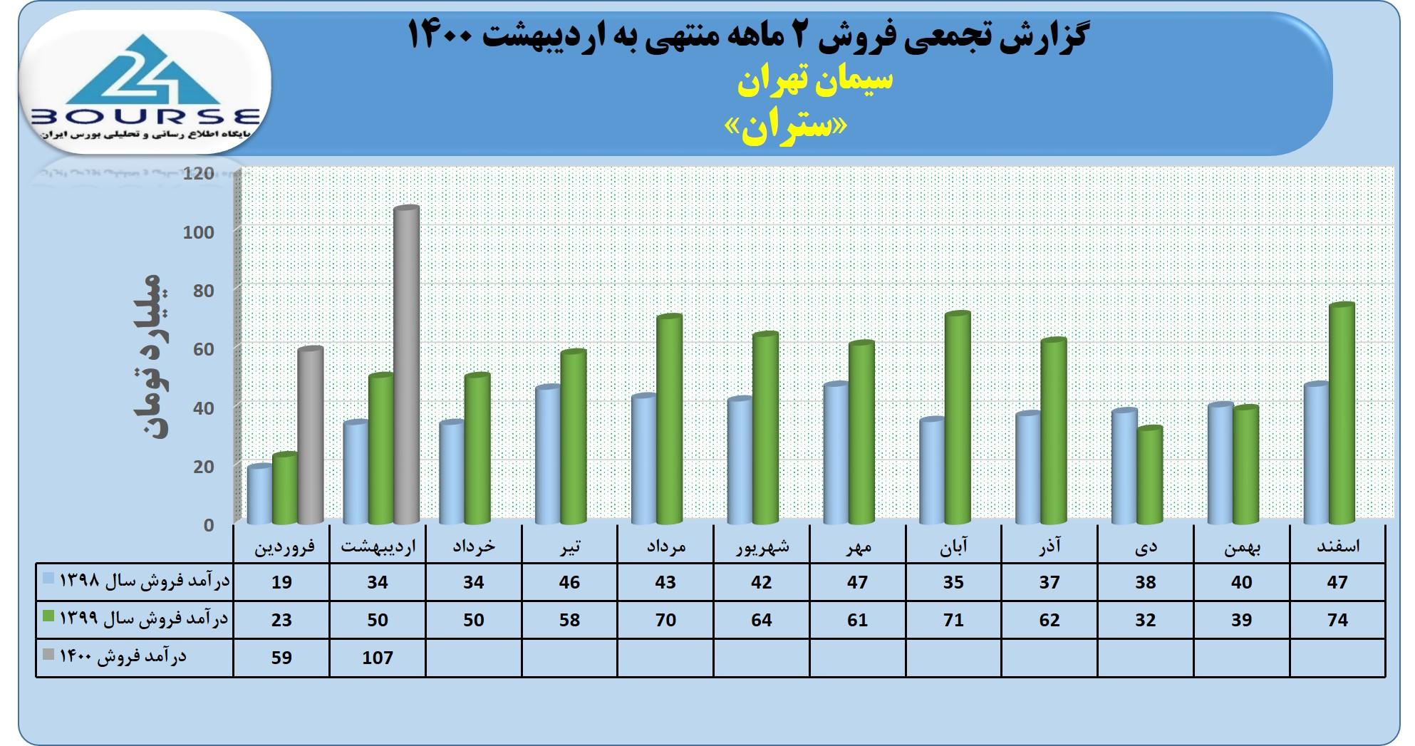 روند درآمد سیمان تهران بررسی شد