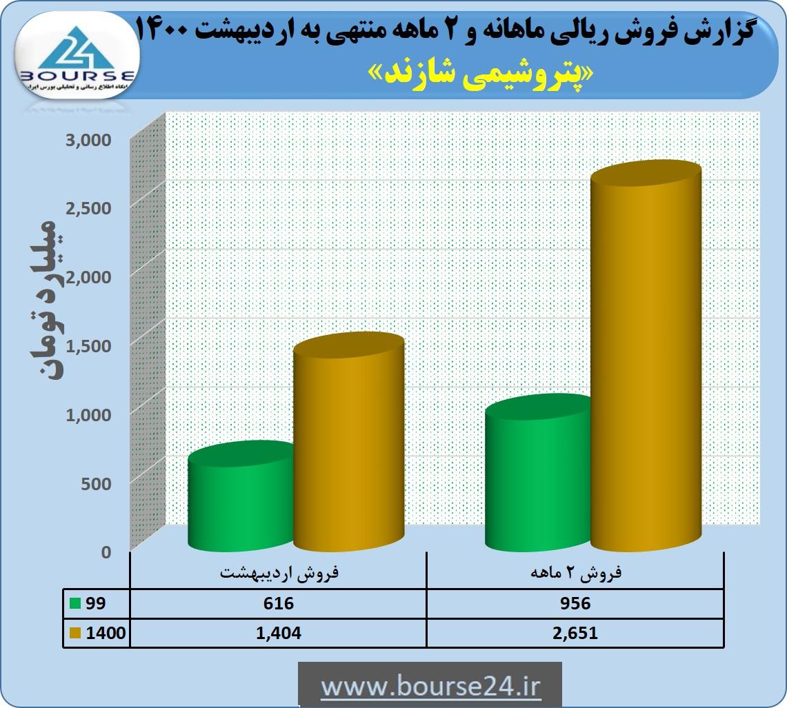 گذر فروش «شاراک» از قله ٢۶٠٠ میلیارد تومانی