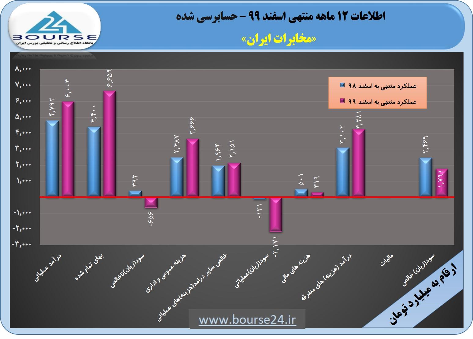 شناسایی سود ٢٩٩ ریالی در مخابرات ایران
