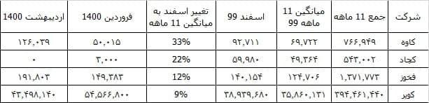 افزایش صادرات فولادسازان ؛ جهش فروش در اسفند ماه