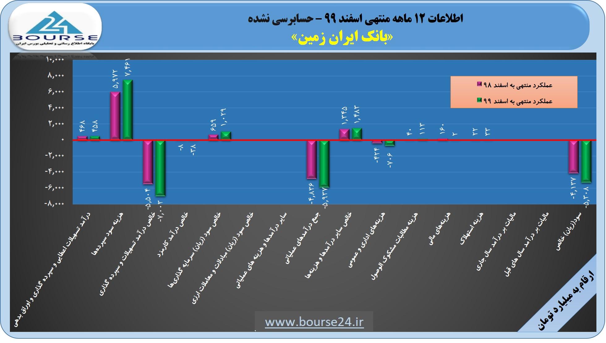کاهش قابل توجه هزینه مالی در بانک ایران زمین