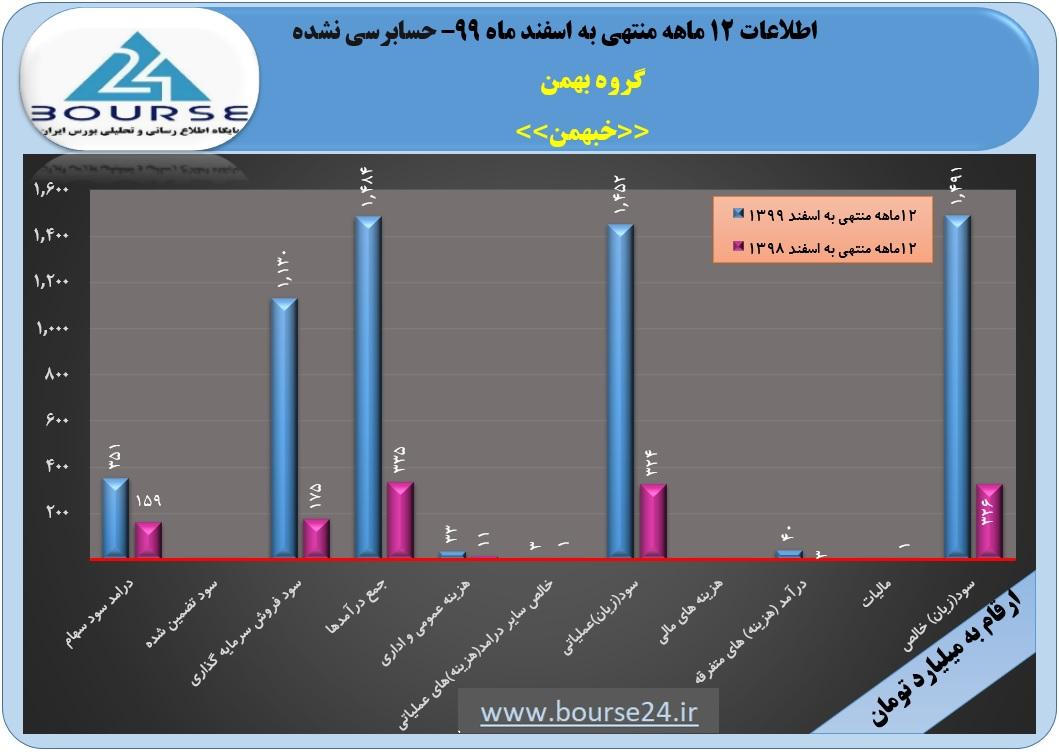 تحقق سود ١١١ ریالی گروه بهمن در ١٢ماهه