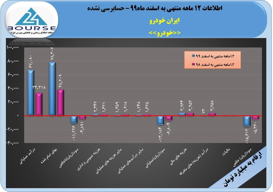 رشد بیش از ١٠٠ درصدی درآمد های عملیاتی ایران خودرو در ١٢ماهه