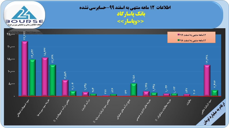 جهش ۴١١ درصدی سود بانک پاسارگاد در ١٢ماهه