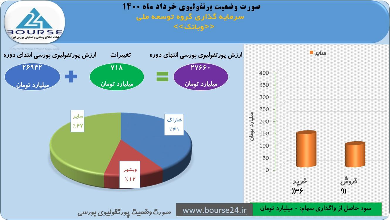 افزایش چشمگیر ارزش پرتفوی «وبانک» در خرداد
