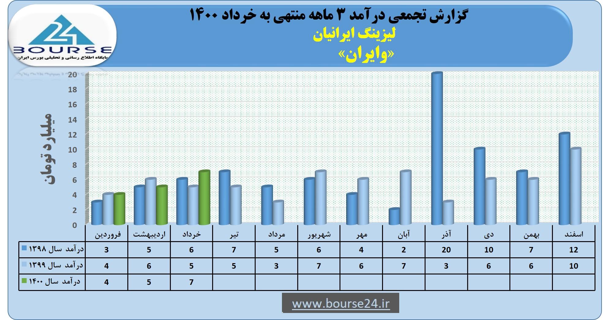 درآمد ٣ ماهه لیزینگ ایرانیان چقدر بود؟