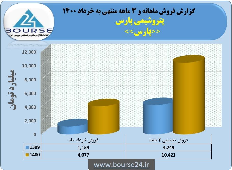 رشد ١۴۵ درصدی فروش پتروشیمی پارس در ٣ماهه