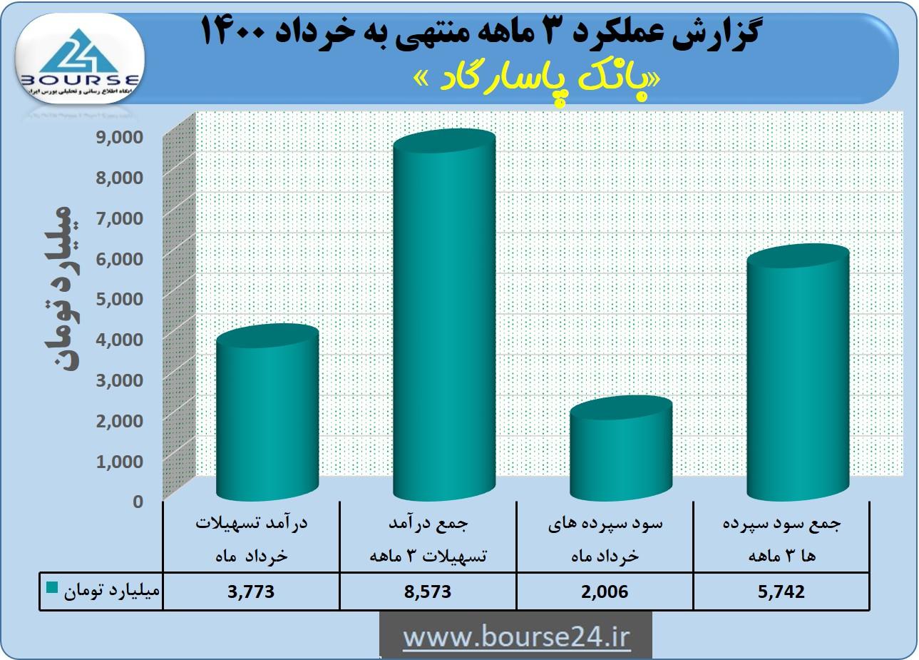 تراز بانک پاسارگاد در خرداد ماه مثبت بود