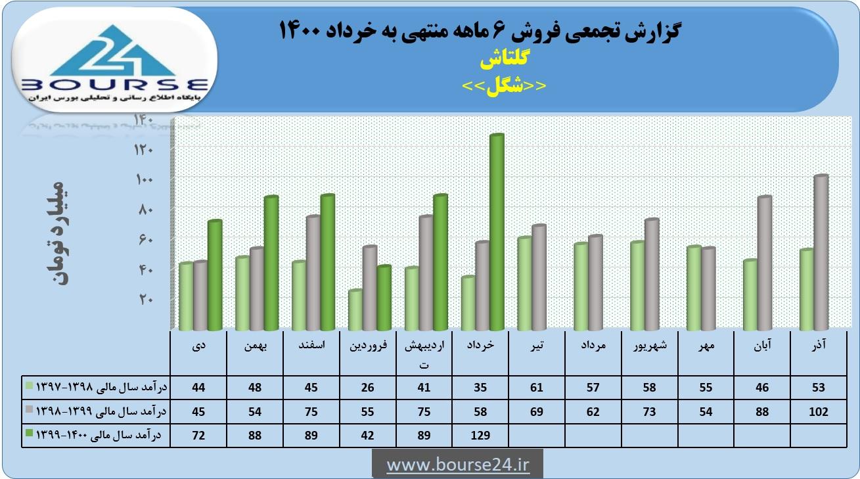 «شگل» در خرداد گل کرد/رکورد فروش اسفند شکسته شد