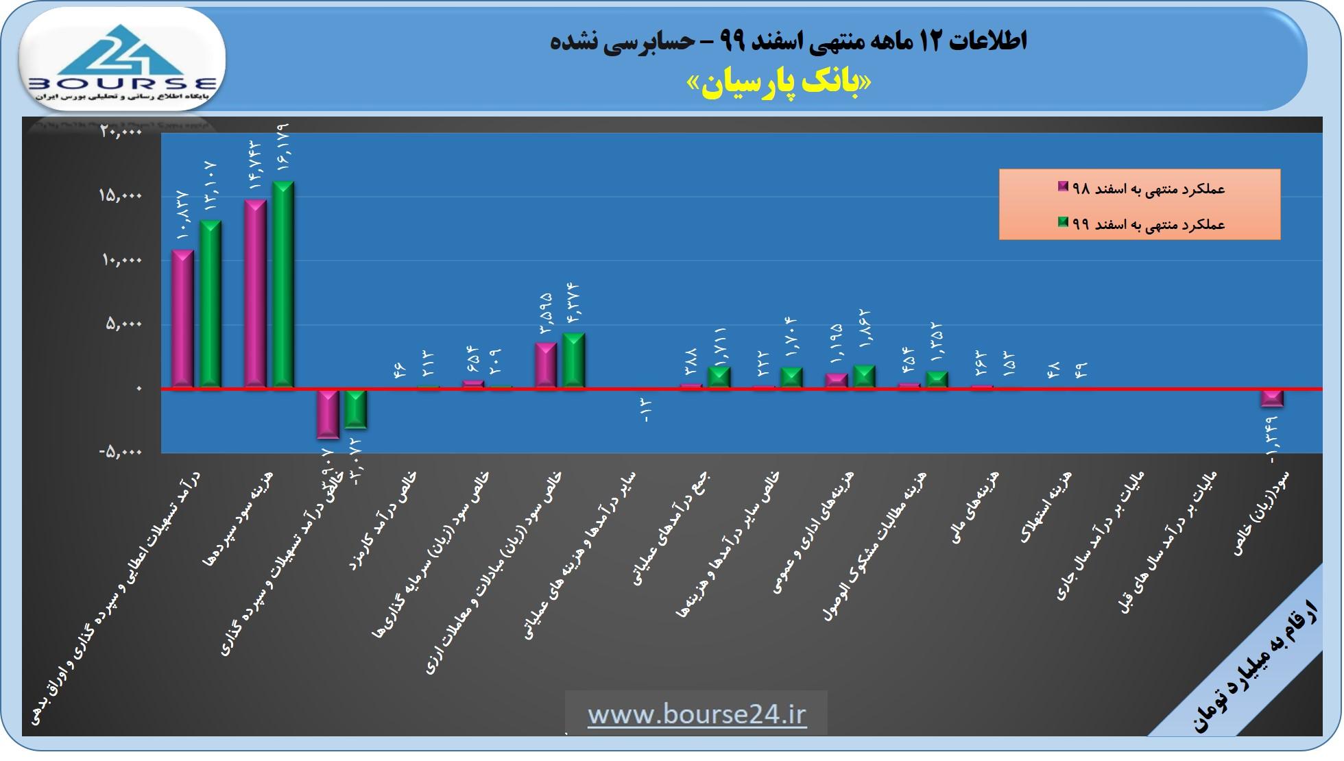 بانک پارسیان در ١٢ ماهه چه کرد؟