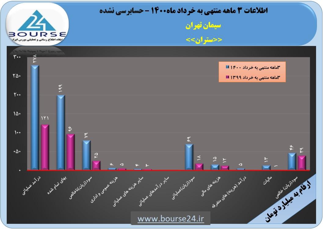 بررسی عملکرد سیمان تهران در ٣ماهه