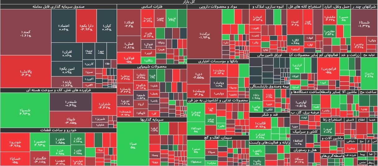 خروج پول خرد از بازار سهام پس از ۴ روز متوالی