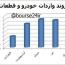 واردات ۵ ماهه  خودرو بیش از ٣۶ برابر صادرات بود / عراق عمده ترین بازار صادراتی و امارات عمده ترین واردکننده!