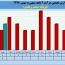 بررسی عملکرد ١١ماهه لیزینگ صنعت و معدن