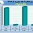 تراز بانک پاسارگاد در ٣ ماهه مثبت ماند
