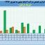 نگاهی به روند درآمدی لیزینگ ایرانیان در ۶ ماهه