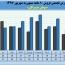 نگاهی به روند درآمدی یک شرکت سیمانی