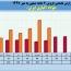 فروش های فولاژ در ٧ ماهه روند صعودی داشت