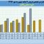فروش های صعودی پاکشو در ٧ ماهه