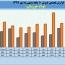 ١٠ ماهه پر بار برای فولاد حوزستان