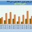 رشد فروش در آهن و فولاد ارفع