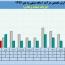 لیزینگ صنعت و معدن در نخستین ماه سال مالی چقدر درآمد داشت؟