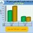 فروش ٣۴٠ میلیارد تومانی فولاد خراسان در بهمن