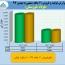 فولاد خوزستان عملکردی عالی از بهمن  ماه  را منتشر کرد