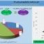 سود ١١ میلیادر تومانی توسعه معادن و فلزات در یک ماه