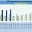 نگاهی به فروش های مقایسه ای گروه تولیدی مهرام در سال های اخیر