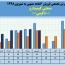 رشد۵٧ درصدی فروش صنعتی کیمیدارو در ۶ماهه