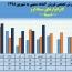 نگاهی مقایسه ای به فروش ماهانه لابراتوار های سینادارو
