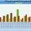 ثبت فروش ١١٢ میلیارد تومانی در ایران ارقام