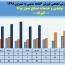رشد ١۴۵درصدی فروش صنایع نسوز توکا در ۶ماهه