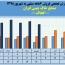 ثبت فروش ٩٨میلیارد تومانی خاک چینی ایران در نیمه نخست
