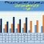 فرآورده های نسوز ایران از فروش ١٣٧میلیارد تومانی خود در ۶ماهه خبر داد