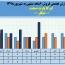 ثبت فروش ٢٨میلیارد تومانی ایرکا پارت صنعت در ۶ ماهه
