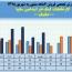 نگاهی مقایسه ای به فروش ماهانه کارخانجات کمک فنر ایندامین سایپا در ۶ماهه