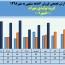 نگاهی مقایسه ای به فروش ماهانه گروه تولیدی مهرام در سال های اخیر