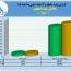 تولید ١٢ماهه پالایش نفت اصفهان بررسی شد