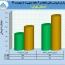 رشد ٣۶ درصدی سیمان تهران در ٢ ماهه