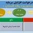پگاه گلستان مجوز افزایش سرمایه از تجدید ارزیابی گرفت
